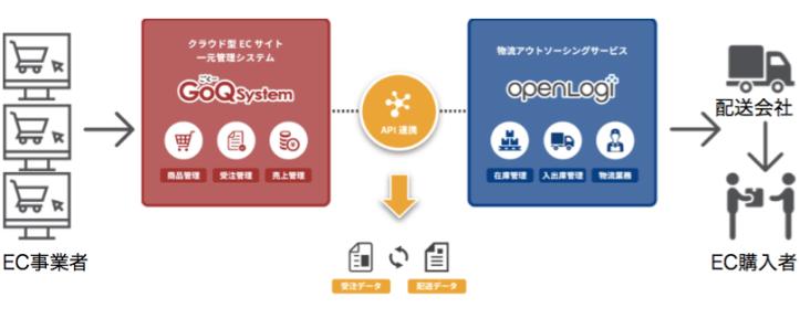 オープンロジGoQSystem_API連携_pdf(1_ページ).png